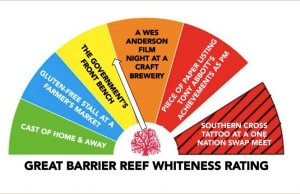 great barrier reef whiteness rating