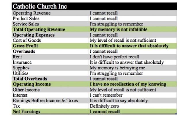 George Pell profit & loss statement