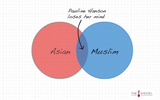 Pauline Hanson Venn Diagram
